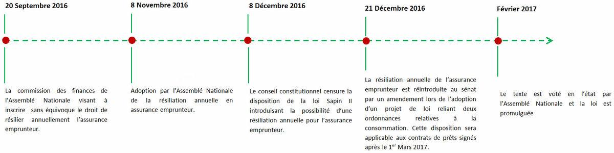 La résiliation annuelle des contrats d'assurance de prêt, où en est-on ? 1